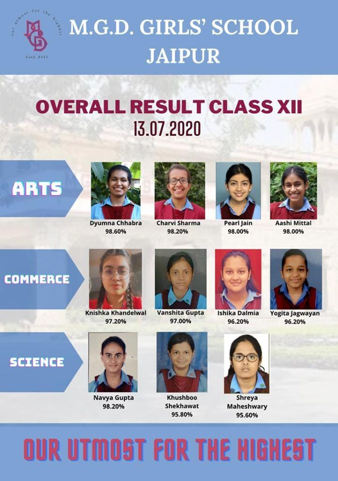 Class XII Board Results