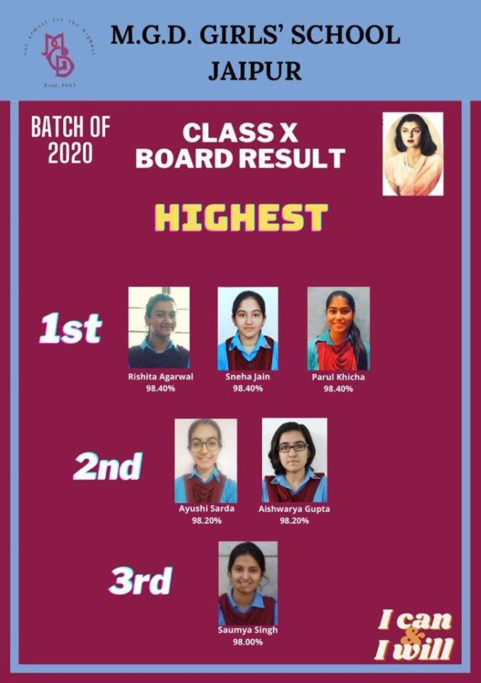 Class X Board Results